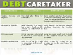 Settle Credit Card Debt Online Easily