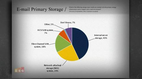 Simplify Storage for MS Exchange2010