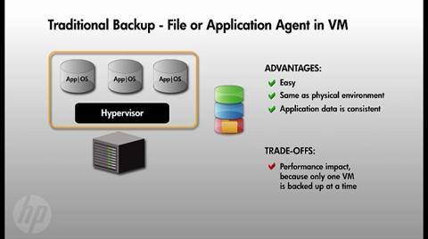 Virtual Server Backup Methods