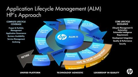 Accelerate Enterprise Agility