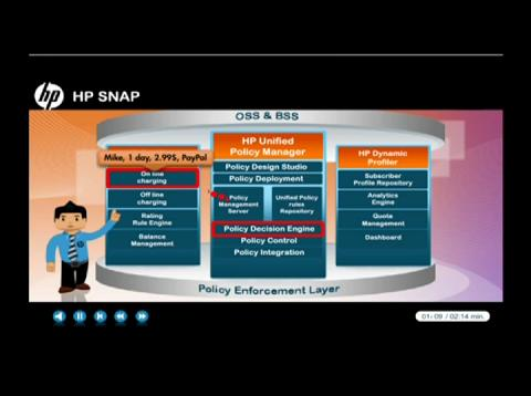HP SNAP: Access Control and Charging