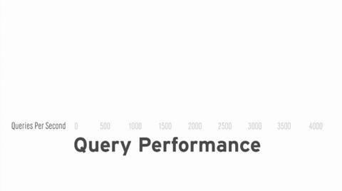Realize IO Accelerator Performance