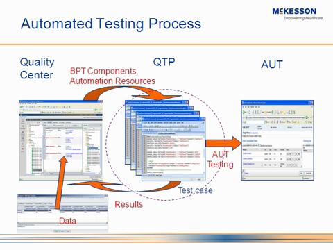 Intelligent automated testing