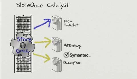Data Center Data Protection with HP StoreOnce Catalyst