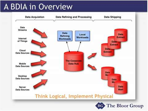 Big Data Information Architecture: Bloor Group Research Findings Webcast