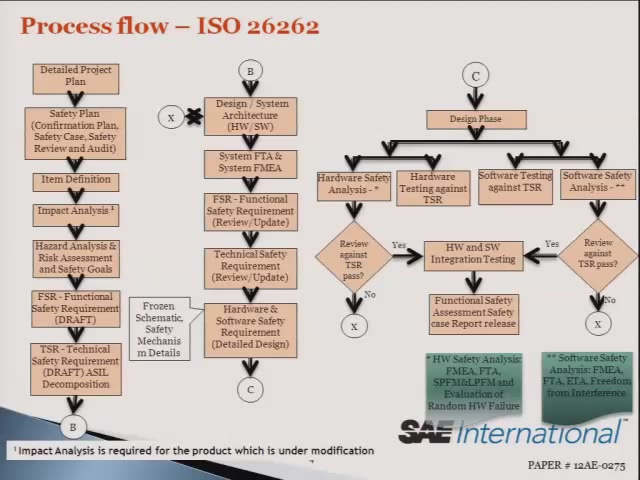 Automotive Functional Safety Standard ISO 26262 and the Current Challenges