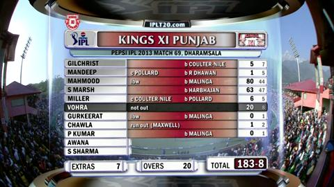 Report : Match 69 – KXIP vs MI