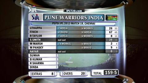 Report : Match 19 - CSK vs PWI