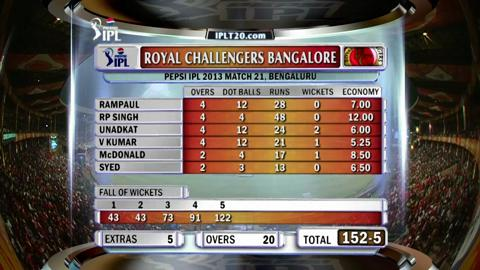 Report : Match 21 - RCB vs DD