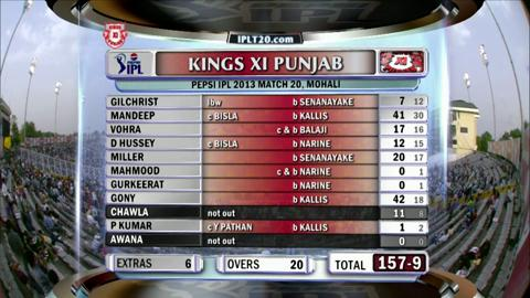 Report : Match 20 – KXIP vs KKR