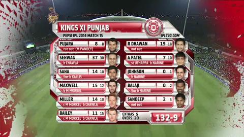 Report: Match 15 – KKR v KXIP