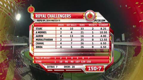 Report: Match 11 – RCB v KKR
