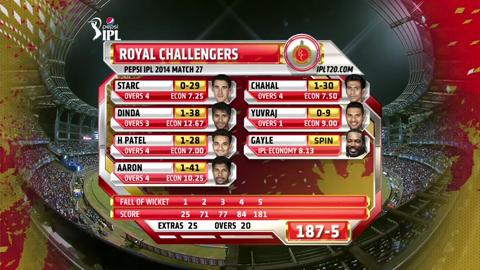 Report: Match 27 - MI vs RCB