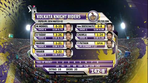 Report: Match 43 – SRH v KKR
