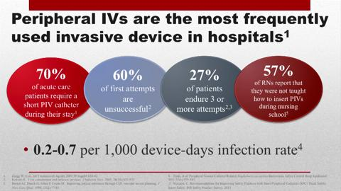 PIV Risks: Just the facts.