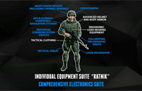 Russian Ratnik Infantry Equipment System