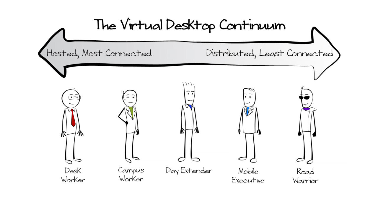 Navigating the Virtual Desktop Continuum with vWorkspace