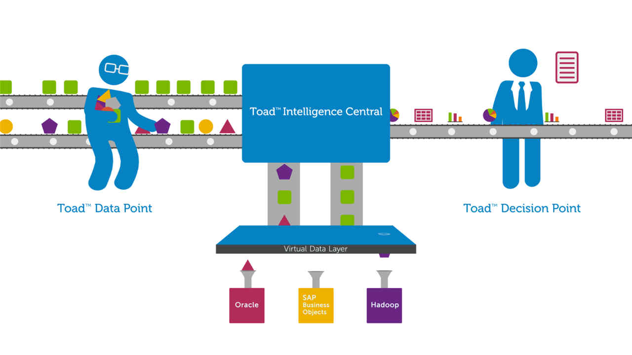 Process and Report on Business Intelligence Data with Toad Business Intelligence Suite