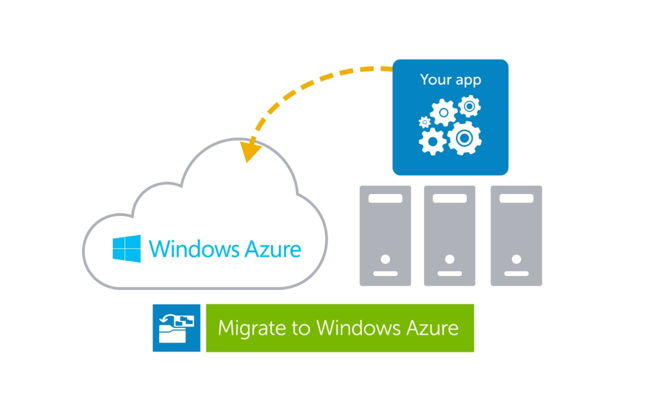Ensure a high-quality end-user experience with Foglight for Windows Azure Applications