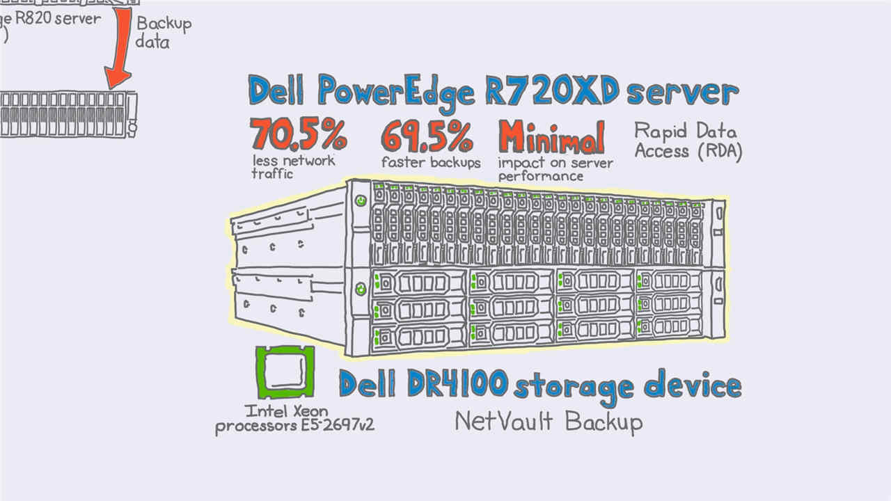 Principled Technologies test results - Dell server and storage solutions